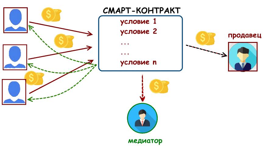 групповые покупки