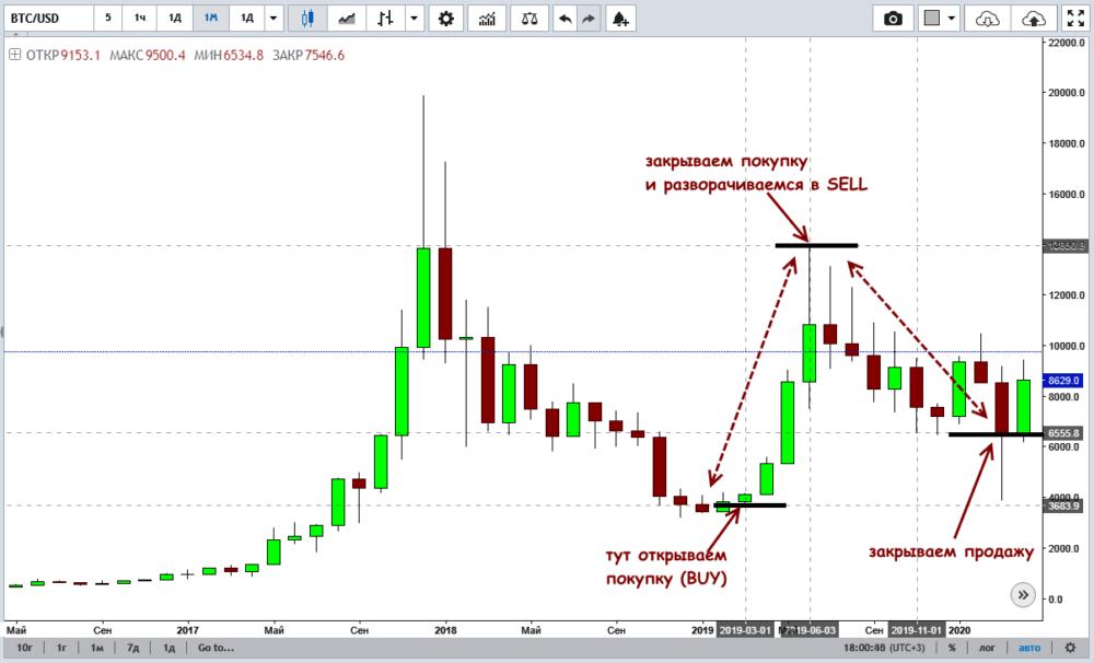 пример торговли биткоином