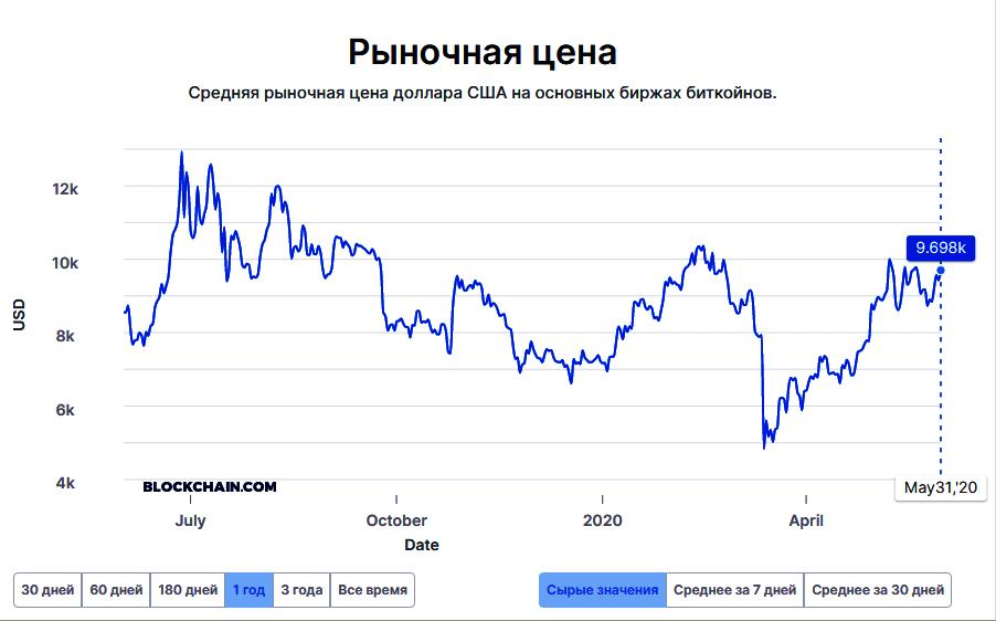 рыночная цена биткоина