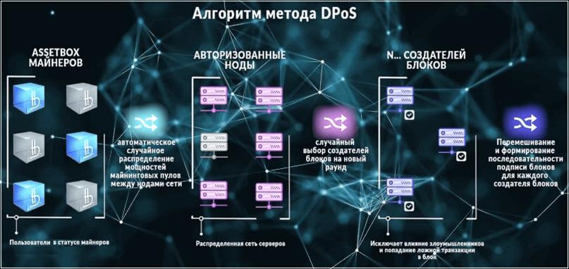 алгоритм метода дпос