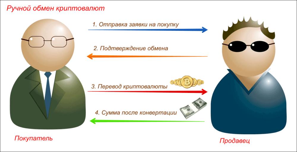 ручной обмен валют
