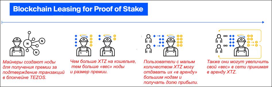управление сетью
