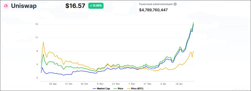 тренд валюты