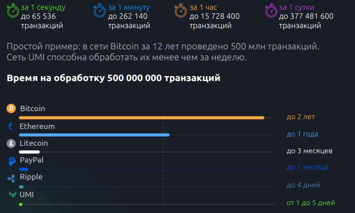 скорость транзакций