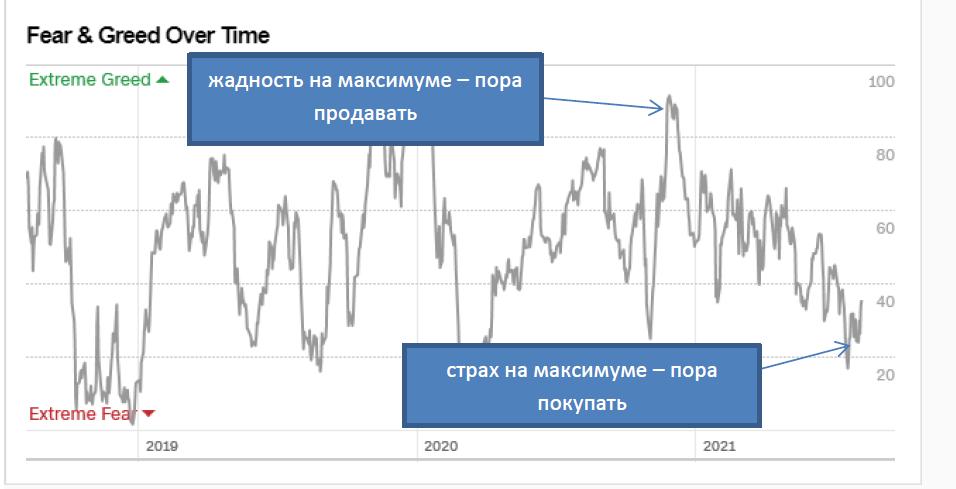 индекс на графике