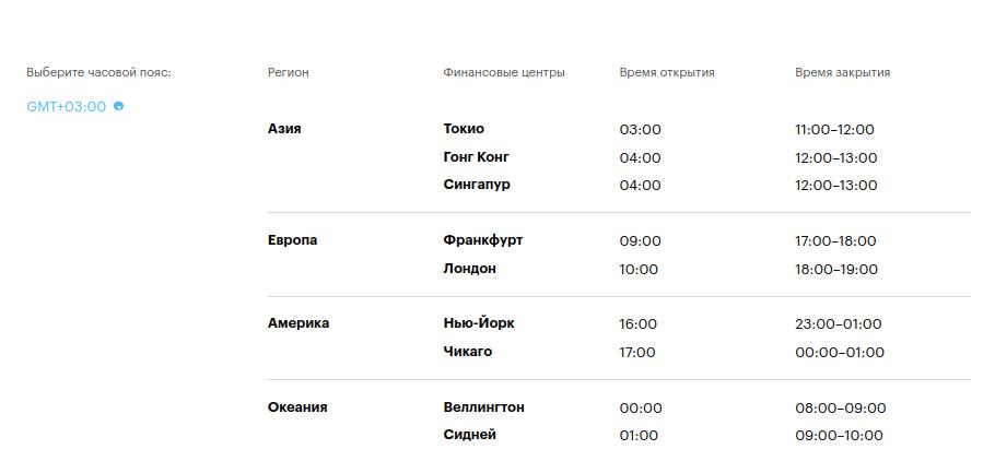 расписание торгов